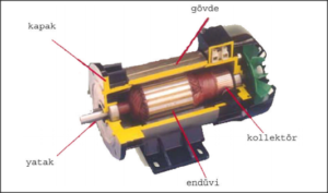 Burdur redüktörlü dc motor Tamiri, Sarımı ve Bakımı
